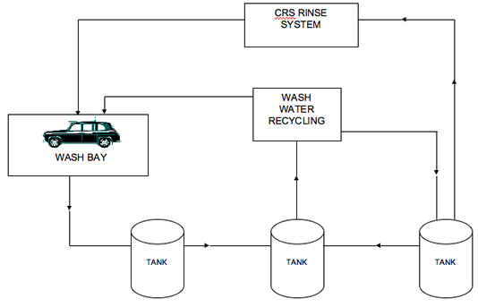 Typical Installation for a CRS Series Vehicle Rinse Water System